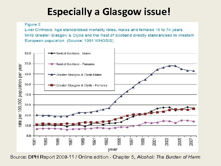 Especially a Glasgow issue! Source: DPH Report 2009 -11 / Online edition - Chapter