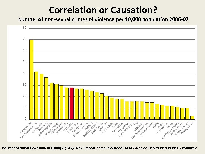 Correlation or Causation? Number of non-sexual crimes of violence per 10, 000 population 2006