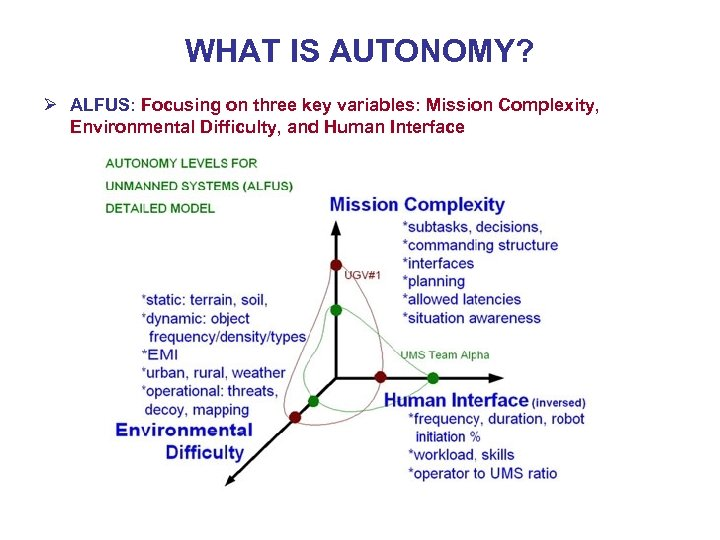 WHAT IS AUTONOMY? Ø ALFUS: Focusing on three key variables: Mission Complexity, Environmental Difficulty,