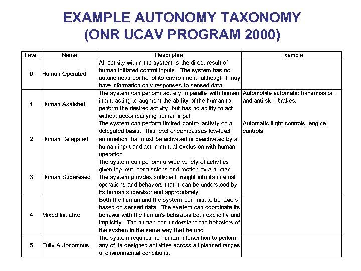 EXAMPLE AUTONOMY TAXONOMY (ONR UCAV PROGRAM 2000)
