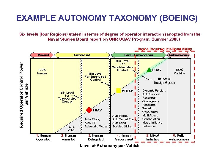 EXAMPLE AUTONOMY TAXONOMY (BOEING) Six levels (four Regions) stated in terms of degree of