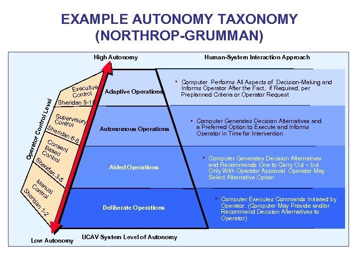 EXAMPLE AUTONOMY TAXONOMY (NORTHROP-GRUMMAN) ntro l Le vel High Autonomy Executive Control Sheridan 9