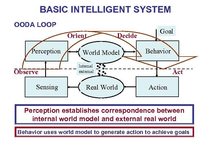 BASIC INTELLIGENT SYSTEM OODA LOOP Orient Perception Observe Sensing Decide World Model Goal Behavior