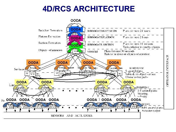 4 D/RCS ARCHITECTURE OODA OODA OODA OODA OODA