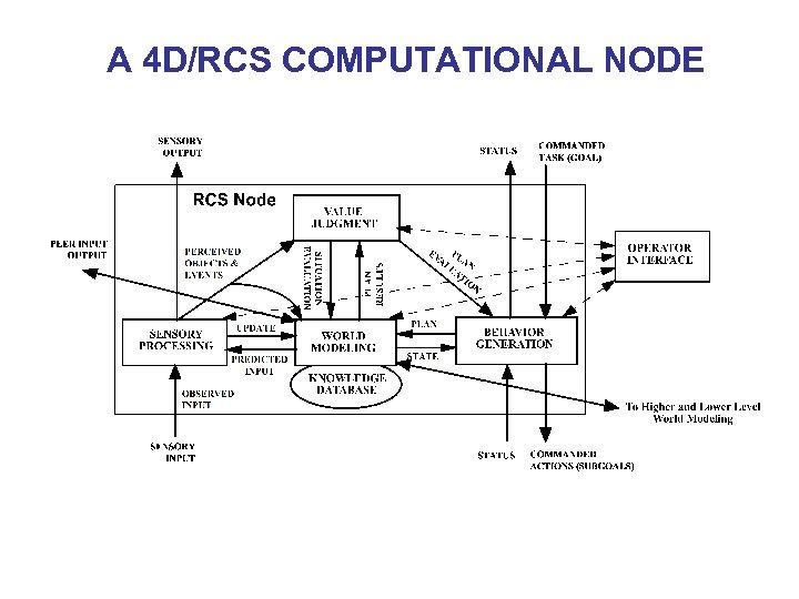 A 4 D/RCS COMPUTATIONAL NODE