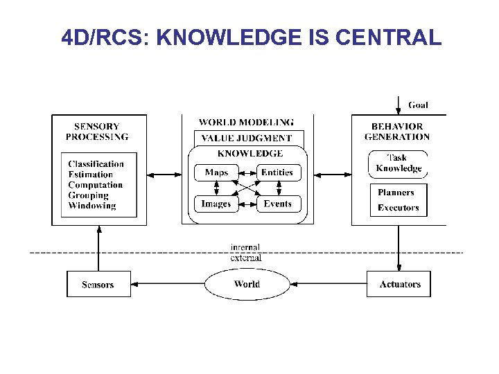 4 D/RCS: KNOWLEDGE IS CENTRAL