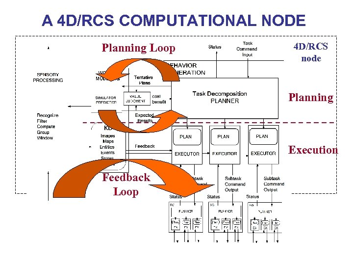 A 4 D/RCS COMPUTATIONAL NODE Planning Loop 4 D/RCS node Planning Execution Feedback Loop