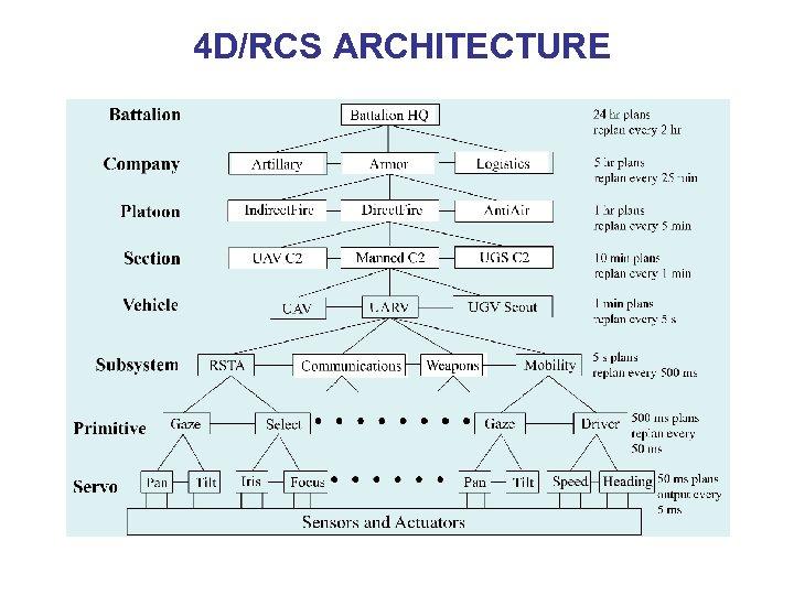 4 D/RCS ARCHITECTURE
