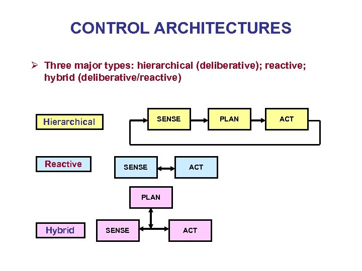 CONTROL ARCHITECTURES Ø Three major types: hierarchical (deliberative); reactive; hybrid (deliberative/reactive) SENSE Hierarchical Reactive