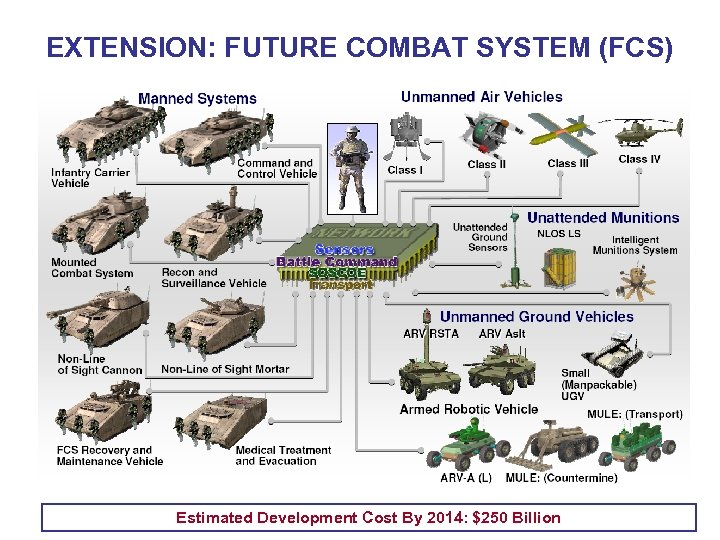 EXTENSION: FUTURE COMBAT SYSTEM (FCS) Estimated Development Cost By 2014: $250 Billion