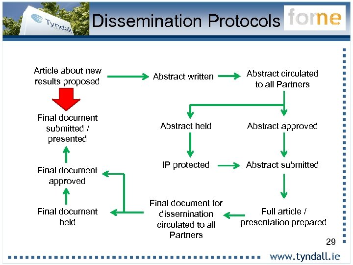 Dissemination Protocols Article about new results proposed Final document submitted / presented Final document