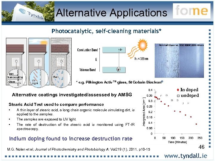 Alternative Applications Photocatalytic, self-cleaning materials* * e. g. Pilkington Activ TM glass, St Gobain