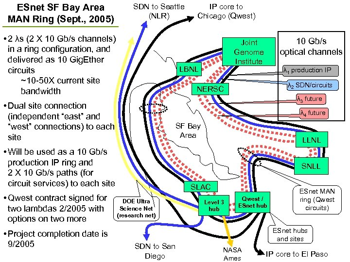 ESnet SF Bay Area MAN Ring (Sept. , 2005) SDN to Seattle (NLR) •