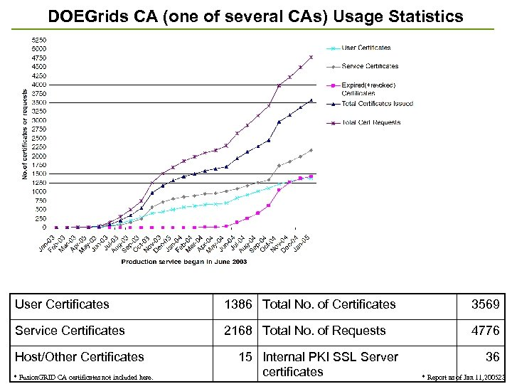 DOEGrids CA (one of several CAs) Usage Statistics User Certificates 1386 Total No. of
