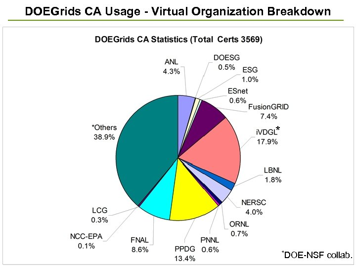 DOEGrids CA Usage - Virtual Organization Breakdown * *DOE-NSF collab. 24