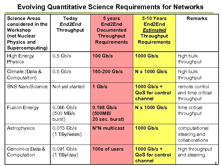 Evolving Quantitative Science Requirements for Networks Science Areas considered in the Workshop (not Nuclear