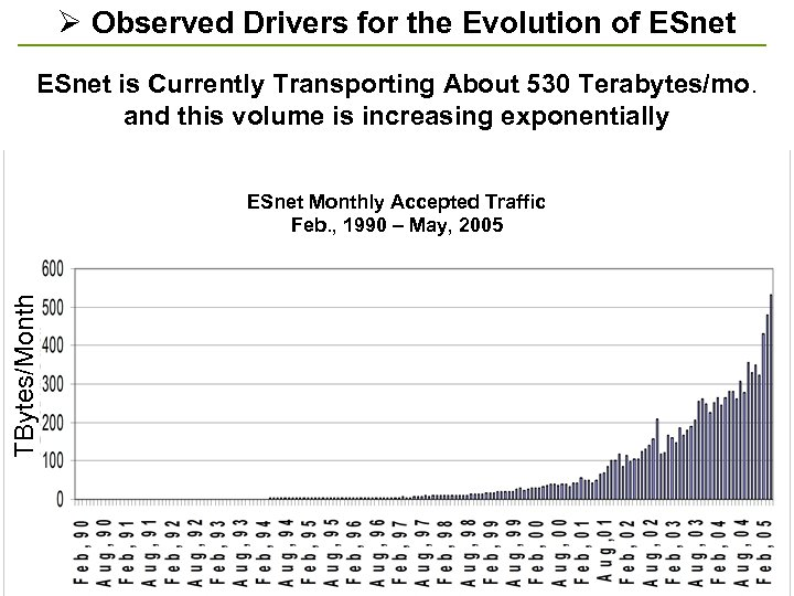 Ø Observed Drivers for the Evolution of ESnet is Currently Transporting About 530 Terabytes/mo.