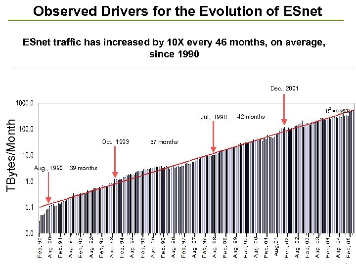 Observed Drivers for the Evolution of ESnet traffic has increased by 10 X every
