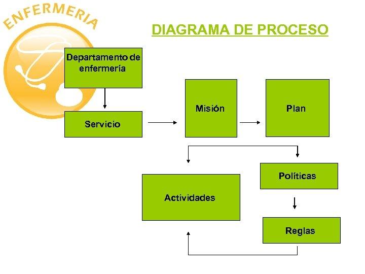 DIAGRAMA DE PROCESO Departamento de enfermería Misión Plan Servicio Políticas Actividades Reglas