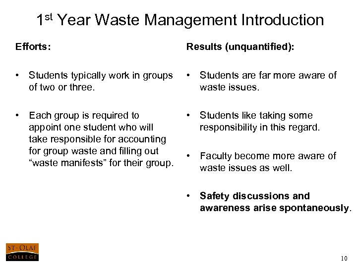 1 st Year Waste Management Introduction Efforts: Results (unquantified): • Students typically work in