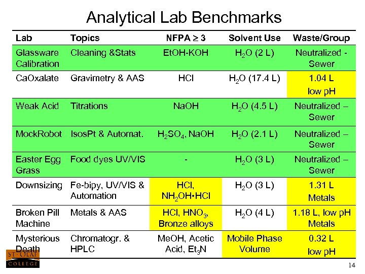 Analytical Lab Benchmarks Lab Topics NFPA 3 Solvent Use Waste/Group Glassware Calibration Cleaning &Stats