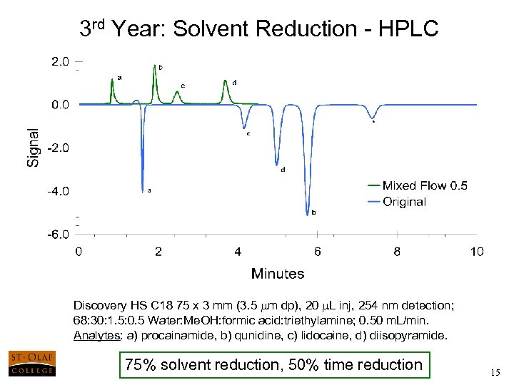 3 rd Year: Solvent Reduction - HPLC Discovery HS C 18 75 x 3