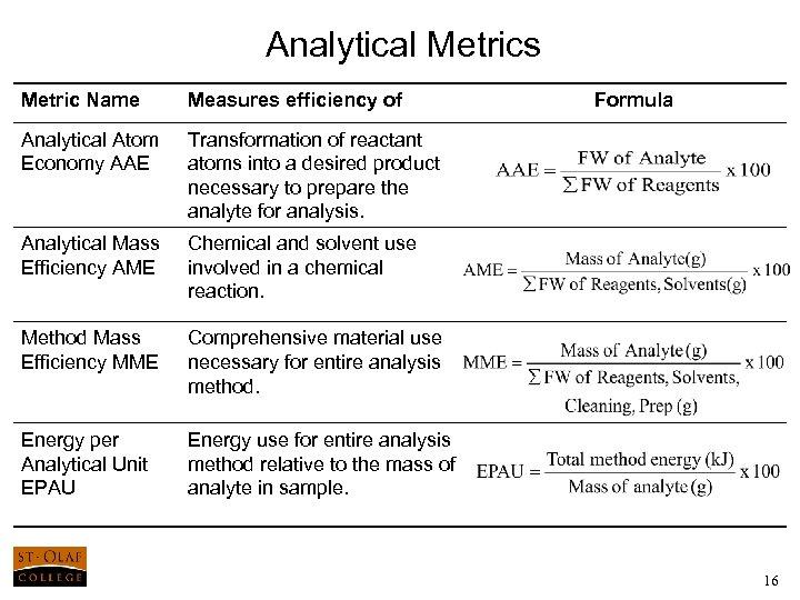 Analytical Metrics Metric Name Measures efficiency of Formula Analytical Atom Economy AAE Transformation of