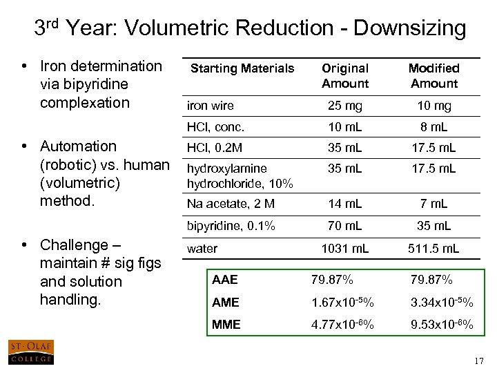 3 rd Year: Volumetric Reduction - Downsizing • Iron determination via bipyridine complexation Modified