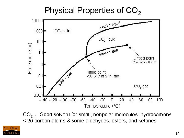Physical Properties of CO 2 (l) Good solvent for small, nonpolar molecules: hydrocarbons <