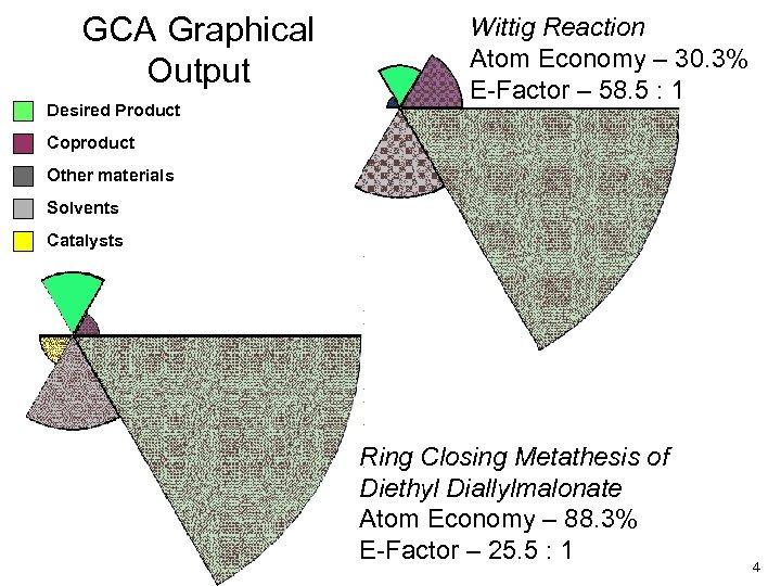 GCA Graphical Output Desired Product Wittig Reaction Atom Economy – 30. 3% E-Factor –