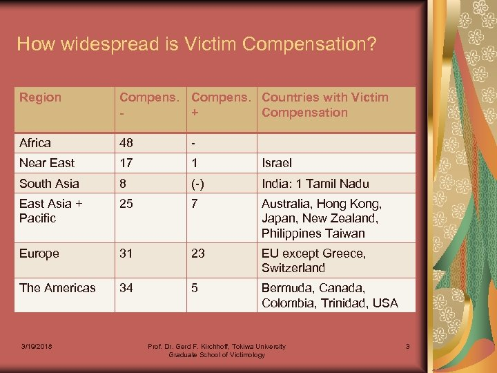 How widespread is Victim Compensation? Region Compens. Countries with Victim + Compensation Africa 48