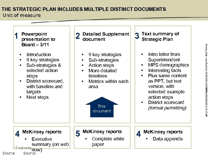 THE STRATEGIC PLAN INCLUDES MULTIPLE DISTINCT DOCUMENTS Powerpoint presentation to Board – 3/11 1
