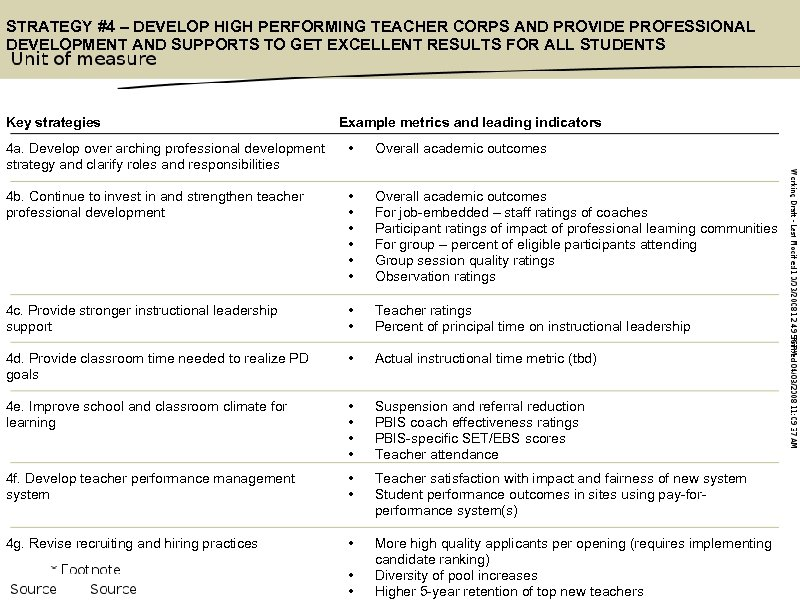 STRATEGY #4 – DEVELOP HIGH PERFORMING TEACHER CORPS AND PROVIDE PROFESSIONAL DEVELOPMENT AND SUPPORTS