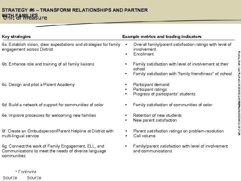 STRATEGY #6 – TRANSFORM RELATIONSHIPS AND PARTNER WITH FAMILIES Key strategies Example metrics and
