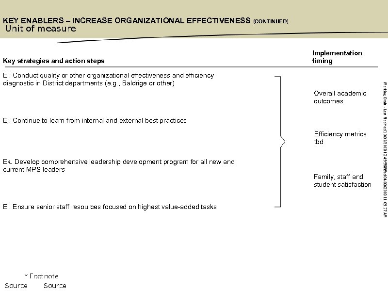 KEY ENABLERS – INCREASE ORGANIZATIONAL EFFECTIVENESS (CONTINUED) Key strategies and action steps Implementation timing