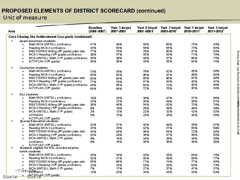PROPOSED ELEMENTS OF DISTRICT SCORECARD (continued) Baseline (2006 -2007) Area Core Closing the Achievement