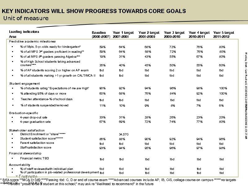 KEY INDICATORS WILL SHOW PROGRESS TOWARDS CORE GOALS Leading indicators Area Baseline Year 1