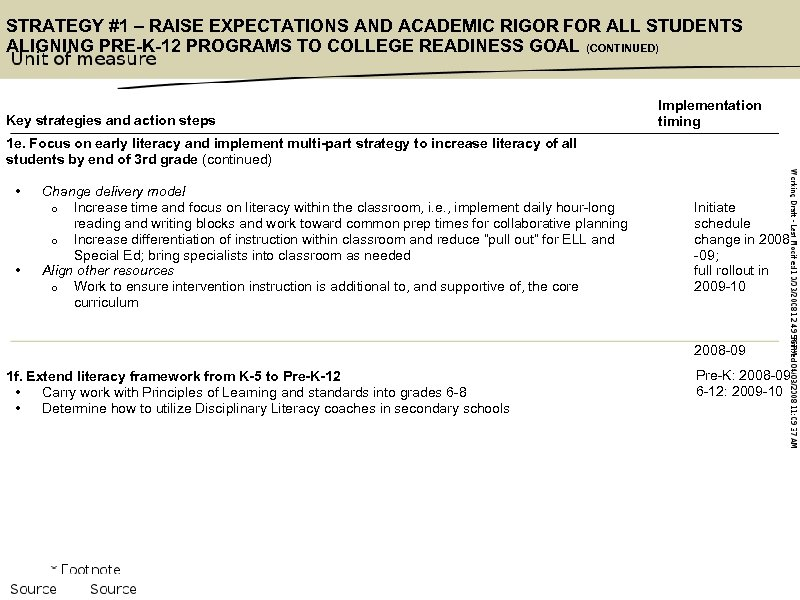 STRATEGY #1 – RAISE EXPECTATIONS AND ACADEMIC RIGOR FOR ALL STUDENTS ALIGNING PRE-K-12 PROGRAMS