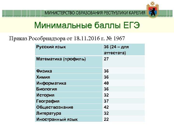 Минимальные баллы ЕГЭ Приказ Рособрнадзора от 18. 11. 2016 г. № 1967 Русский язык