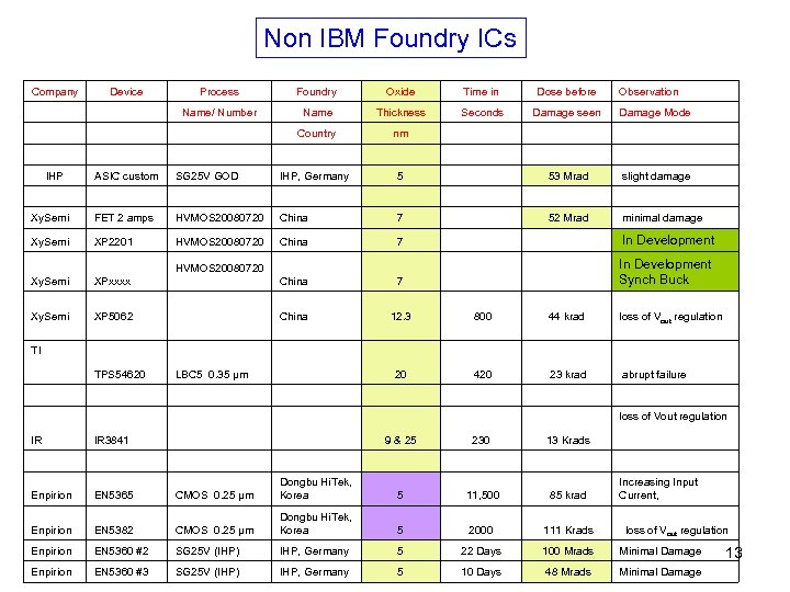 Non IBM Foundry ICs Company Device Process Foundry Oxide Time in Dose before Observation