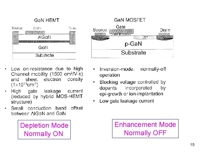 Depletion Mode Normally ON Enhancement Mode Normally OFF 15