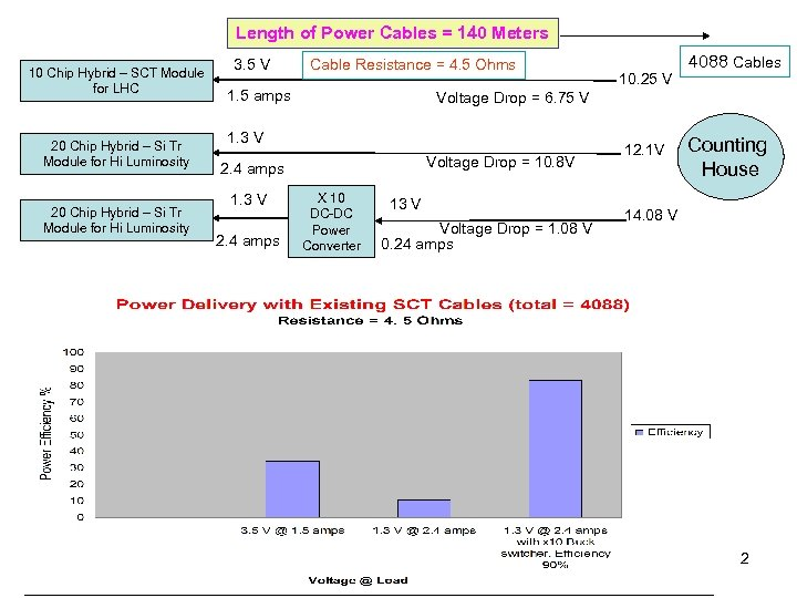 Length of Power Cables = 140 Meters 10 Chip Hybrid – SCT Module for