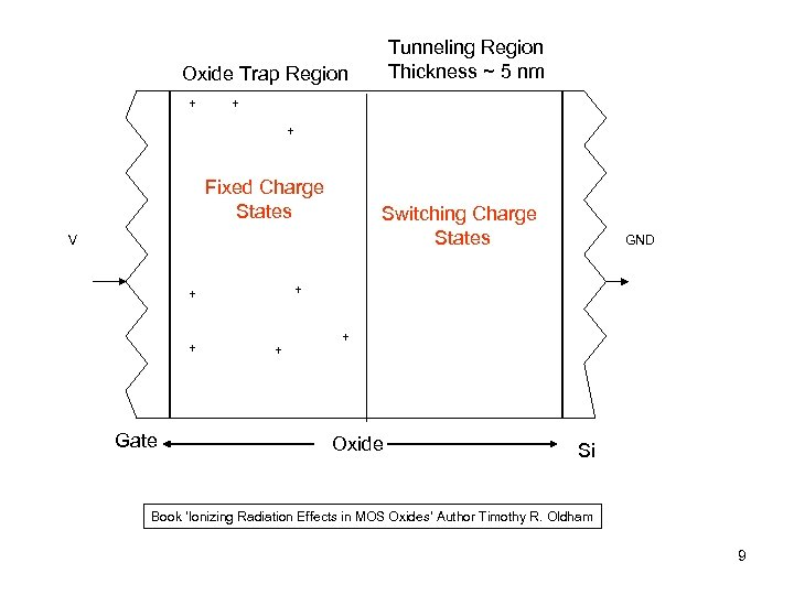 Tunneling Region Thickness ~ 5 nm Oxide Trap Region + + + Fixed Charge