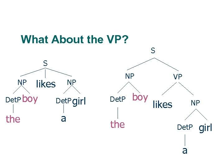 What About the VP? S S likes NP Det. P boy Det. P girl