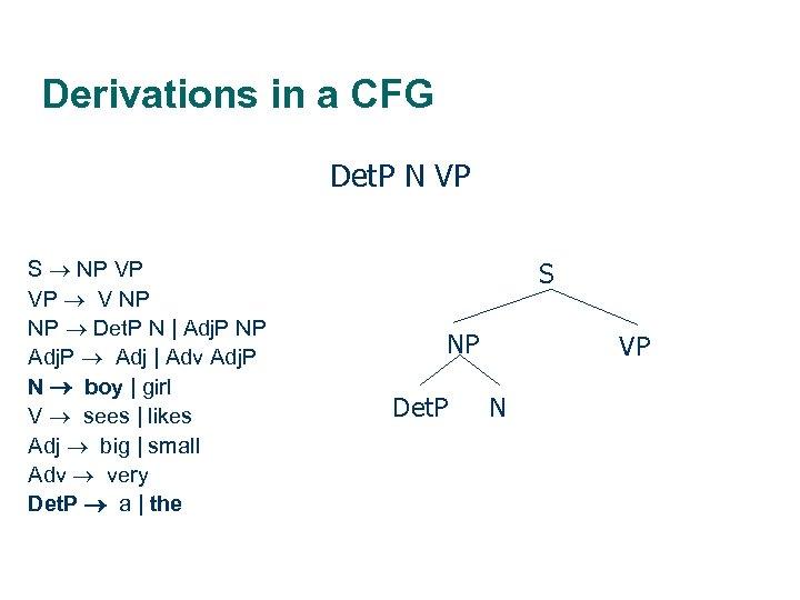 Derivations in a CFG Det. P N VP S NP VP VP V NP