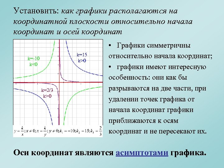 Установить: как графики располагаются на координатной плоскости относительно начала координат и осей координат k=15