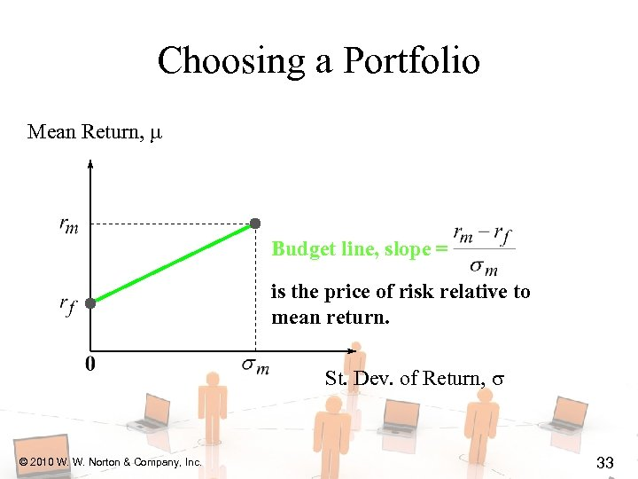 Choosing a Portfolio Mean Return, Budget line, slope = is the price of risk