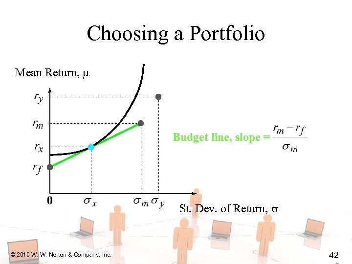 Choosing a Portfolio Mean Return, Budget line, slope = St. Dev. of Return, ©