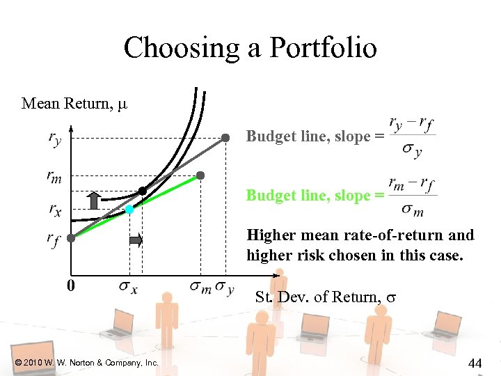 Choosing a Portfolio Mean Return, Budget line, slope = Higher mean rate-of-return and higher
