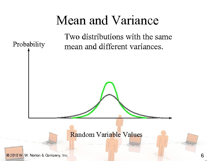 Mean and Variance Probability Two distributions with the same mean and different variances. Random